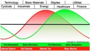 bull market cycles